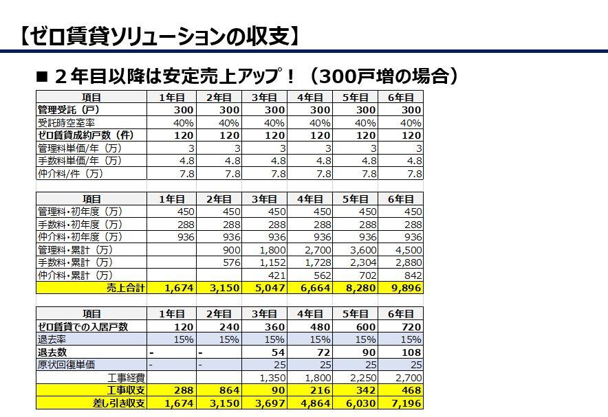 収益アップ指標(年間300戸増の場合)