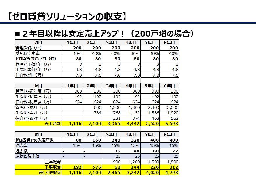 収益アップ指標(年間200戸増の場合)