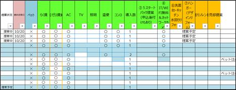 空室対策管理表