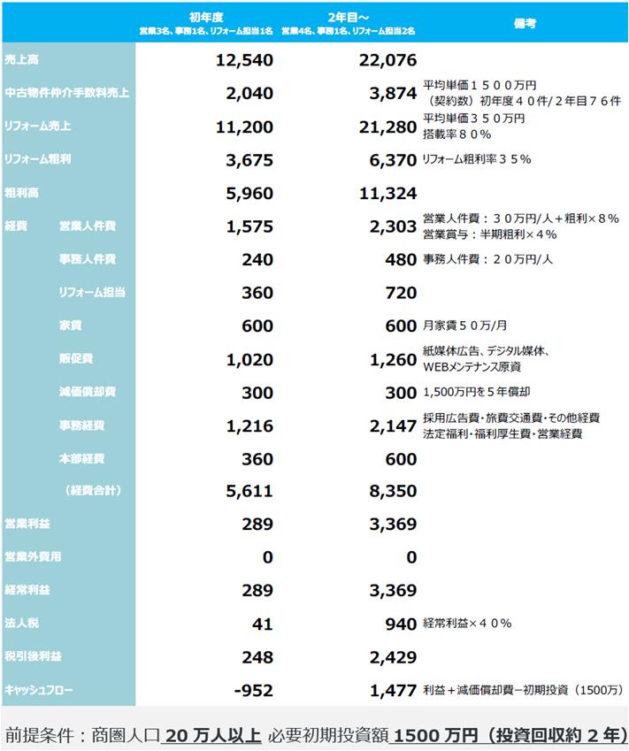 初年度 2年目~ 営業3名、事務1名、リフォーム担当1名 営業4名、事務1名、リフォーム担当2名 備考 売上高 12,540 22,076 中古物件仲介手数料売上 2,040 3,874 平均単価1500万円 (契約数) 初年度40件/2年目76件 リフォーム売上 11,200  21,280 平均単価350万円 搭載率80% リフォーム粗利3,6756,370 リフォーム粗利率35% 粗利高 5,960 11,324 経費 営業人件費 1,575 2,303 営業人件費:30万円/人+粗利×8% 営業賞与:半期粗利×4% 事務人件費 240480 事務人件費:20万円/人 リフォーム担当360 720 家賃 600600月家賃50万/月 販促費 1,020 1,26 紙媒体広告、デジタル媒体、WEBメンテナンス原資 減価償却費  300 300 1,500万円を5年償却 事務経費 1,216 2,147 採用広告費・旅費交通費・その他経費 法定福利・福利厚生費・営業経費 本部経費360 600(経費合計)5,611 8,350営業利益289 3,369営業外費用 0 0経常利益 289 3,369法人税41 940 経常利益×40%税引後利益 248 2,429 キャッシュフォロー -952 1,477利益+減価償却費ー初期投資 (1500万)