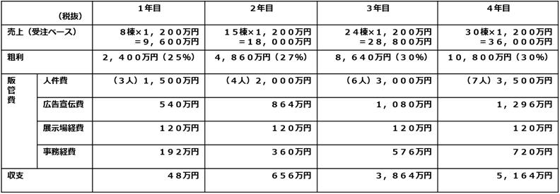 (税抜)1年目2年目3年目4年目売上(受注ペース)8棟×1,200万円=9,600万円15棟×1,200万円=18,000万円24棟×1,200万円=28,800万円30棟×1,200万円=36,000万円粗利2,400万円 (25%)4,860万円(27%)8,640万円(30%)10,800万円(30%)販管費人件費(3人)1,500万円(4人)2,000万円(6人)3 ,000万円(7人)3,500万円広告宣伝費540万円864万円1,080万円1,296万円展示場経費120万円120万円120万円120万円事務経費192万円360万円576万円720万円収支48万円656万円3,864万円5,164万円