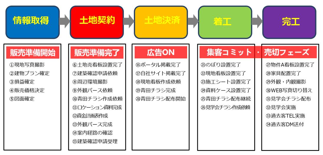 船井総研がコンサルティングする際の販促スケジュールの説明